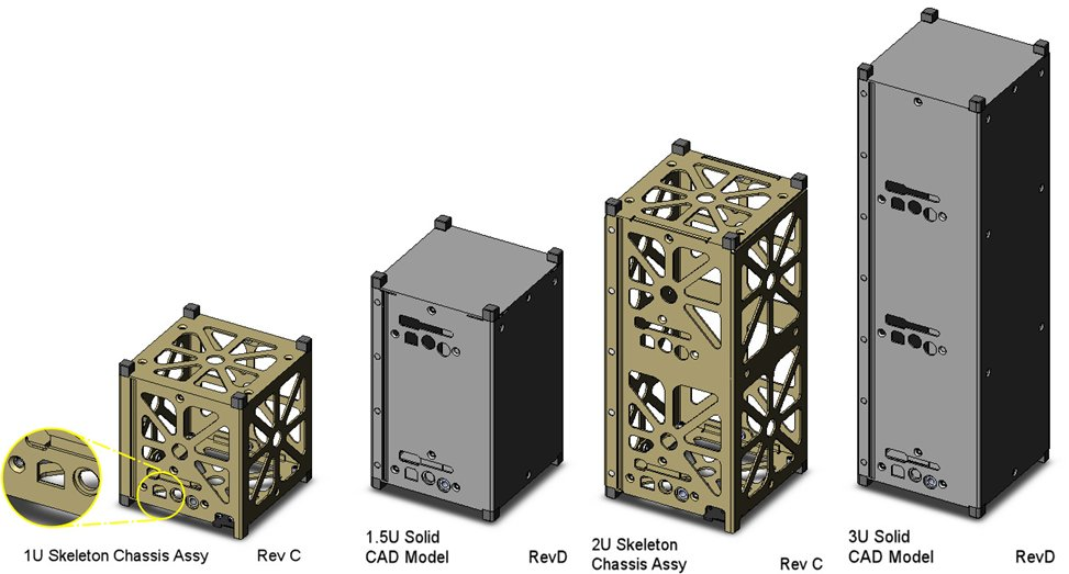 Sizes of different CubeSat configurations.