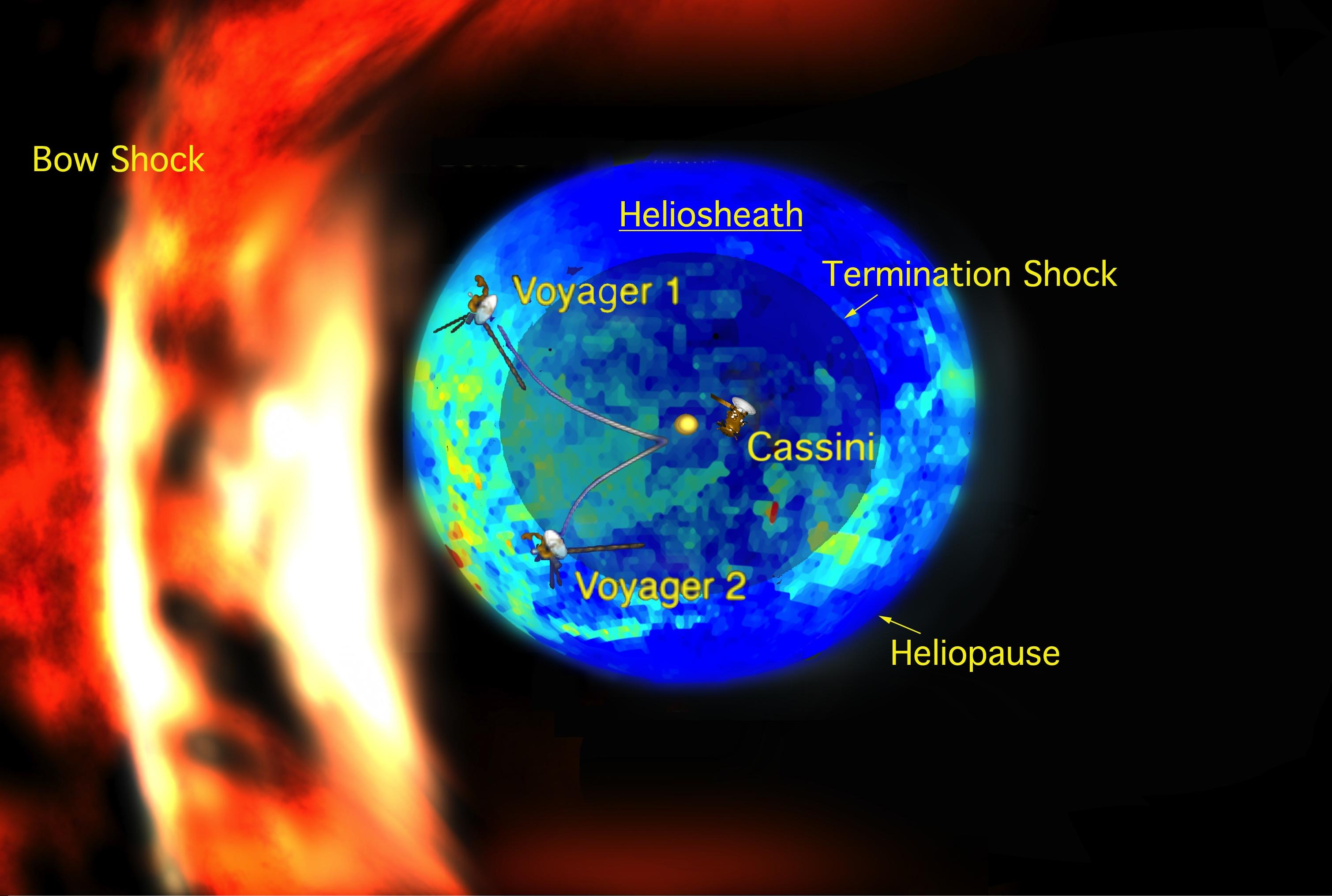 In this illustration, the multicolored (blue and green) bubble represents the new measurements of the emission of particles known as energetic neutral atoms. The energetic neutral atoms were streaming in from the thick boundary known as the heliosheath. The heliosheath is the region between the heliosphere, the region of our sun's influence, and the interstellar medium, the matter between stars in our galaxy. Areas in red indicate the hottest, most high-pressure regions and purple the coolest, lowest-pressure regions. Credit: NASA/JPL/JHUAPL