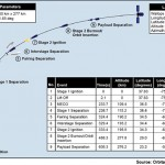 Typical Antares Ascent Profile. Credit: Orbital Sciences Corp.