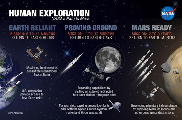 Human Exploration: NASA's Path to Mars